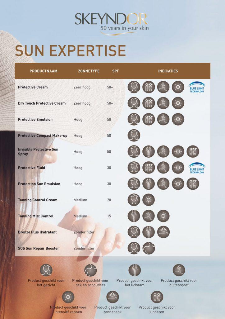 Schoonheidssalon-soraya-skeyndor-sun-expertise-soorten-producten
